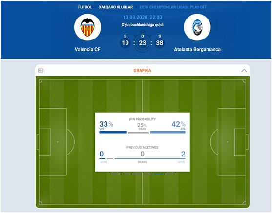 Статистика на матч Лиги Чемпионовна сайте MostBet
